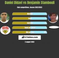 Daniel Didavi vs Benjamin Stambouli h2h player stats