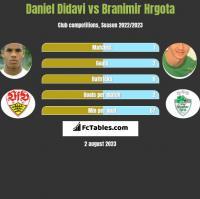 Daniel Didavi vs Branimir Hrgota h2h player stats