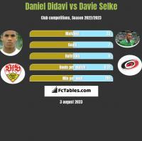 Daniel Didavi vs Davie Selke h2h player stats