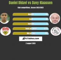 Daniel Didavi vs Davy Klaassen h2h player stats