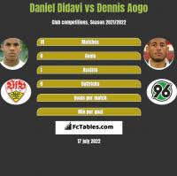 Daniel Didavi vs Dennis Aogo h2h player stats