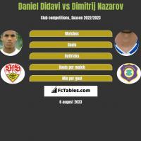 Daniel Didavi vs Dimitrij Nazarov h2h player stats