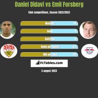 Daniel Didavi vs Emil Forsberg h2h player stats
