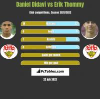 Daniel Didavi vs Erik Thommy h2h player stats