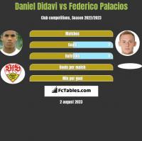 Daniel Didavi vs Federico Palacios h2h player stats
