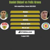 Daniel Didavi vs Felix Kroos h2h player stats