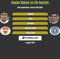 Daniel Didavi vs Fin Bartels h2h player stats