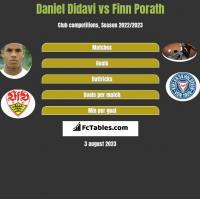 Daniel Didavi vs Finn Porath h2h player stats