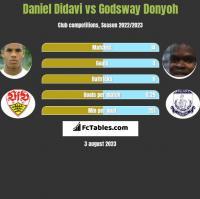 Daniel Didavi vs Godsway Donyoh h2h player stats
