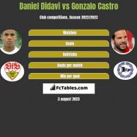 Daniel Didavi vs Gonzalo Castro h2h player stats