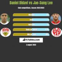 Daniel Didavi vs Jae-Sung Lee h2h player stats