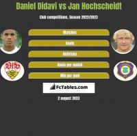 Daniel Didavi vs Jan Hochscheidt h2h player stats