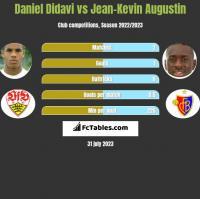 Daniel Didavi vs Jean-Kevin Augustin h2h player stats