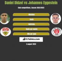 Daniel Didavi vs Johannes Eggestein h2h player stats