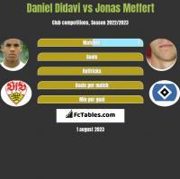 Daniel Didavi vs Jonas Meffert h2h player stats