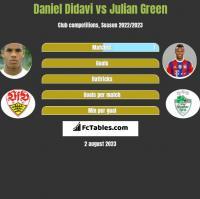 Daniel Didavi vs Julian Green h2h player stats
