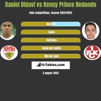 Daniel Didavi vs Kenny Prince Redondo h2h player stats