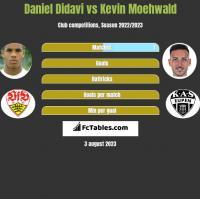 Daniel Didavi vs Kevin Moehwald h2h player stats