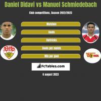 Daniel Didavi vs Manuel Schmiedebach h2h player stats