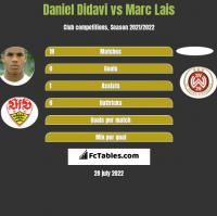 Daniel Didavi vs Marc Lais h2h player stats