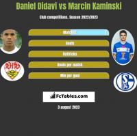 Daniel Didavi vs Marcin Kamiński h2h player stats
