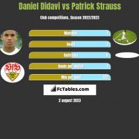 Daniel Didavi vs Patrick Strauss h2h player stats