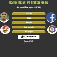 Daniel Didavi vs Philipp Riese h2h player stats