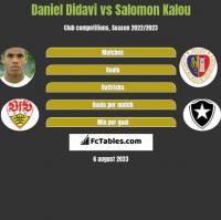 Daniel Didavi vs Salomon Kalou h2h player stats