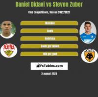 Daniel Didavi vs Steven Zuber h2h player stats