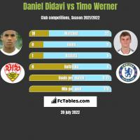 Daniel Didavi vs Timo Werner h2h player stats