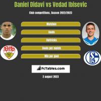 Daniel Didavi vs Vedad Ibisevic h2h player stats