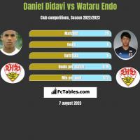 Daniel Didavi vs Wataru Endo h2h player stats