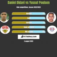 Daniel Didavi vs Yussuf Poulsen h2h player stats