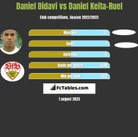 Daniel Didavi vs Daniel Keita-Ruel h2h player stats