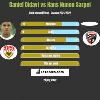 Daniel Didavi vs Hans Nunoo Sarpei h2h player stats