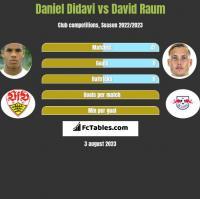 Daniel Didavi vs David Raum h2h player stats