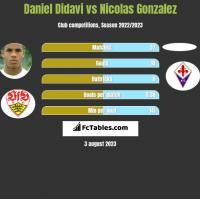 Daniel Didavi vs Nicolas Gonzalez h2h player stats