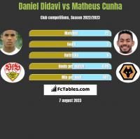 Daniel Didavi vs Matheus Cunha h2h player stats