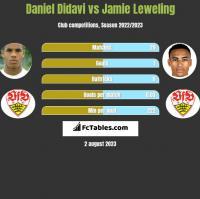 Daniel Didavi vs Jamie Leweling h2h player stats