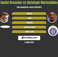 Daniel Drescher vs Christoph Martschinko h2h player stats
