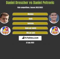 Daniel Drescher vs Daniel Petrovic h2h player stats