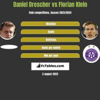 Daniel Drescher vs Florian Klein h2h player stats