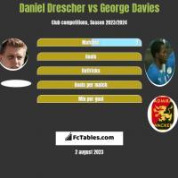 Daniel Drescher vs George Davies h2h player stats
