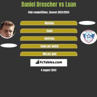 Daniel Drescher vs Luan h2h player stats