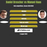 Daniel Drescher vs Manuel Haas h2h player stats