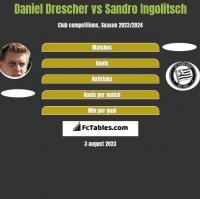 Daniel Drescher vs Sandro Ingolitsch h2h player stats