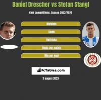 Daniel Drescher vs Stefan Stangl h2h player stats