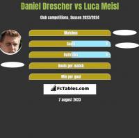 Daniel Drescher vs Luca Meisl h2h player stats