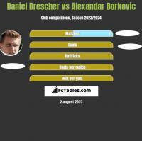 Daniel Drescher vs Alexandar Borkovic h2h player stats