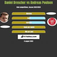 Daniel Drescher vs Andreas Poulsen h2h player stats